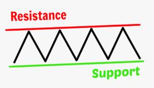 Построение уровней поддержкисопротивления 10