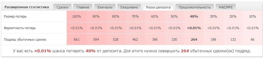 Статистика счета всегда под рукой. Создаем мониторинг на MyFXBook 9
