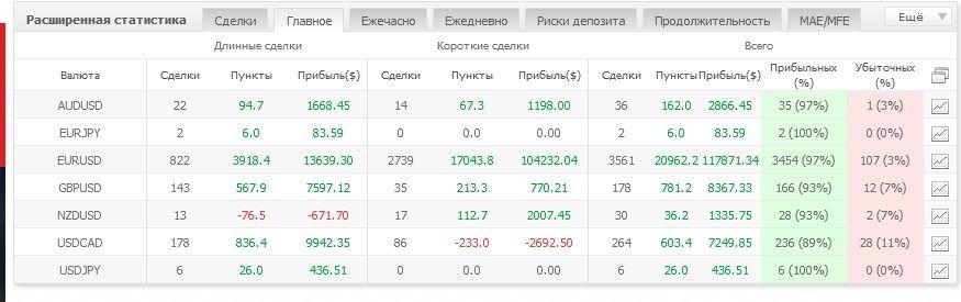 Статистика счета всегда под рукой. Создаем мониторинг на MyFXBook 6
