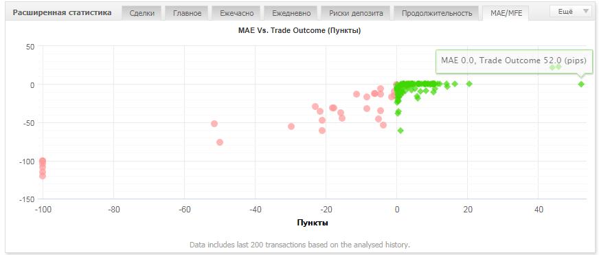 Статистика счета всегда под рукой. Создаем мониторинг на MyFXBook 11