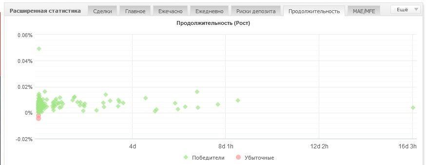 Статистика счета всегда под рукой. Создаем мониторинг на MyFXBook 10
