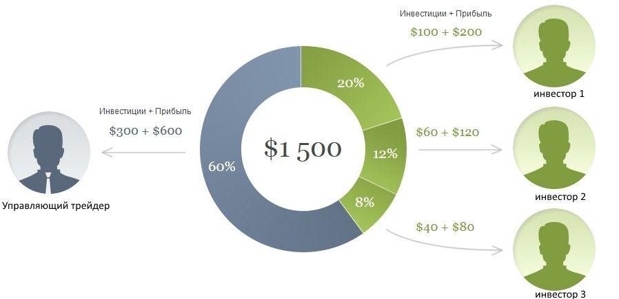 Инвестиции в ПАММ-счета 3