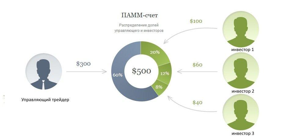 Инвестиции в ПАММ-счета 2
