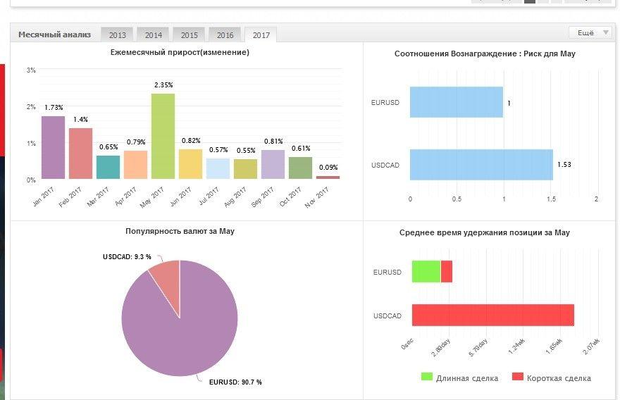 Статистика счета всегда под рукой. Создаем мониторинг на MyFXBook 13