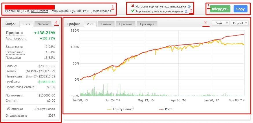 Статистика счета всегда под рукой. Создаем мониторинг на MyFXBook 3