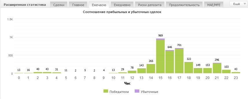 Статистика счета всегда под рукой. Создаем мониторинг на MyFXBook 7