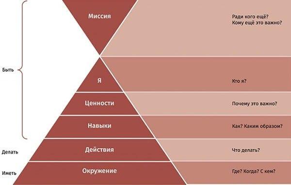 Пирамида Дилтса. Почему вы имеете то, что имеете? 3