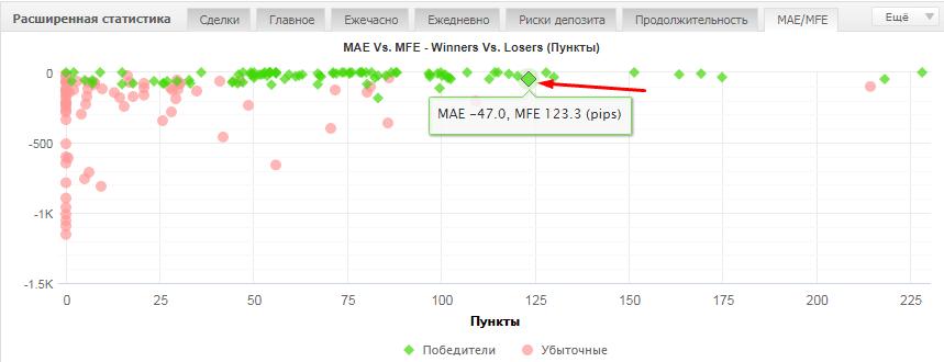Анализ MAEMFE. В чем польза для трейдера? 5