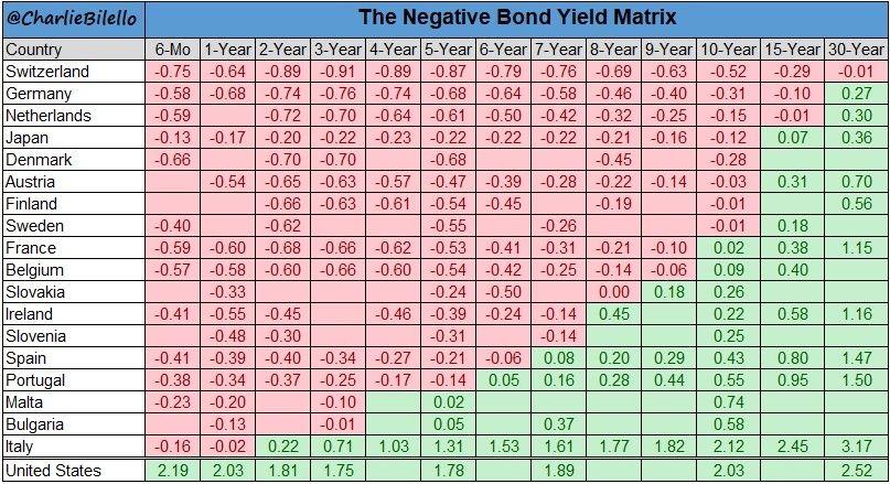 Отрицательные процентные ставки. Абсурдное явление или щедрое государство? 6