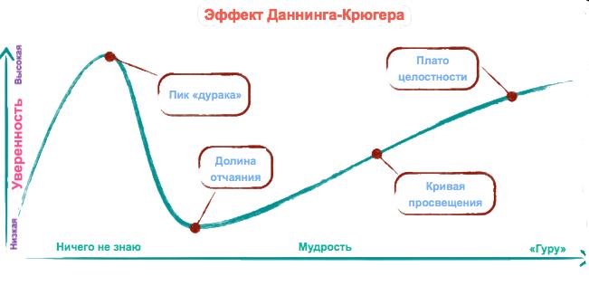 Эффект Даннинг-Крюгера. Незнание - сила 2