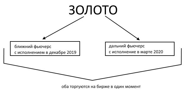 Фьючерсы vs. Forex 4