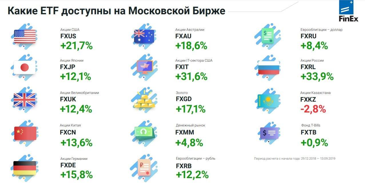 ETF на пальцах. Спокойные инвестиции и заработок на фондовом рынке 6