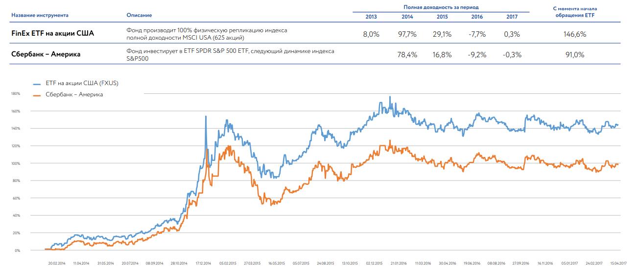 Разница между ETF и БПИФ 4